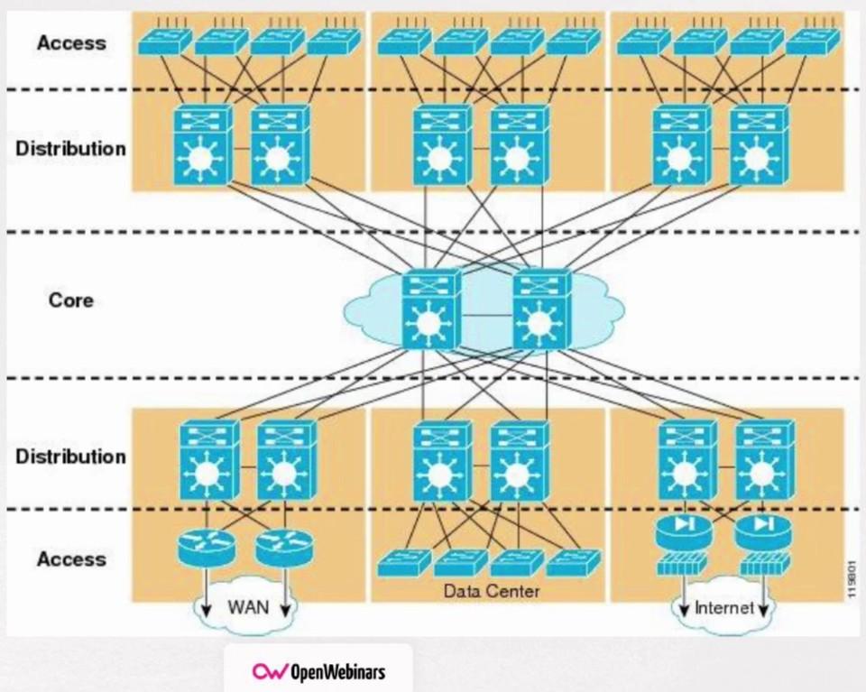 Imagen 1 en Cómo definir una infraestructura de red y su seguridad