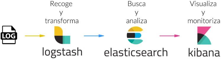 Imagen 0 en ¿QUÉ ES ELK? ElasticSearch, Logstash y Kibana