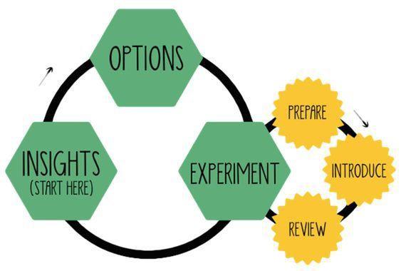 Imagen 0 en Qué es Lean Change Management