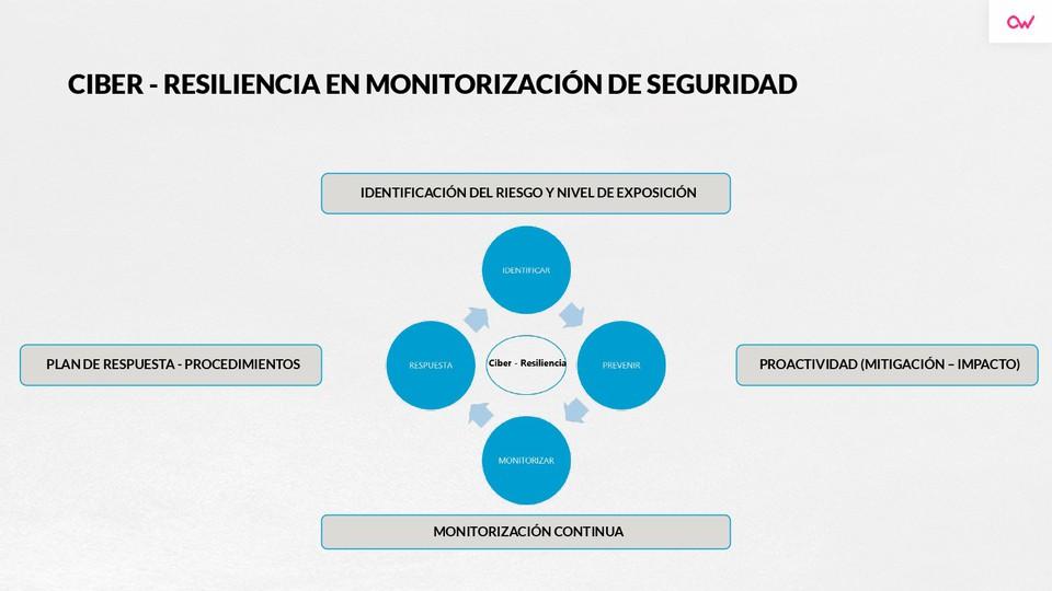 Imagen 1 en Qué son la ciber resilencia y la huella digital
