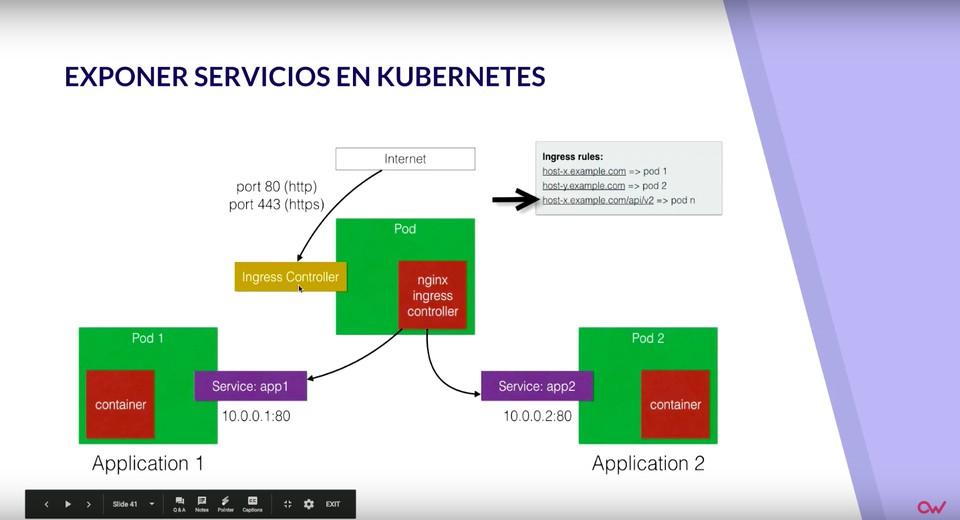 Exponer servicios en Kubernetes