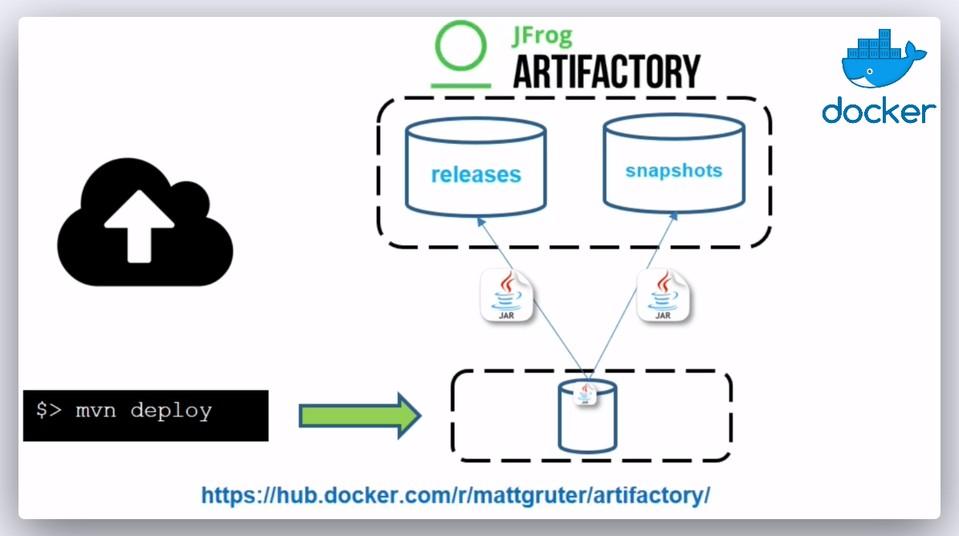 Imagen 0 en ¿Cómo desplegar librerías en Apache Maven con Artifactory?