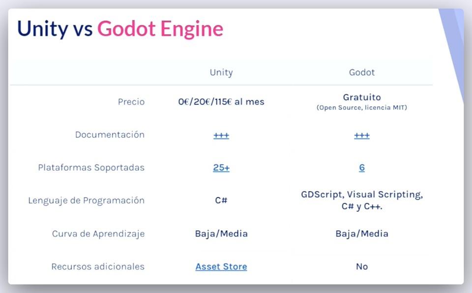Imagen 1 en Cuáles son las ventajas y diferencias entre Unity, Unreal Engine y Godot