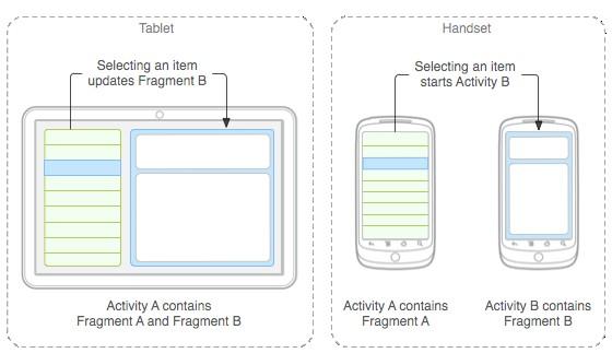 Imagen 0 en Multiscreen, diseña en Android para diferentes pantallas
