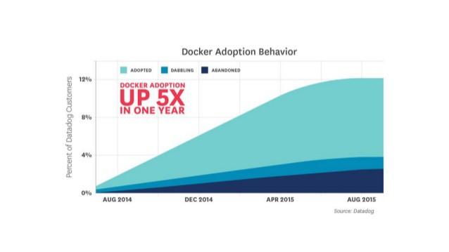 La Adopción real de Docker alcanza el 30% en un año