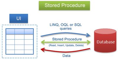 Stored procedures en MySQL