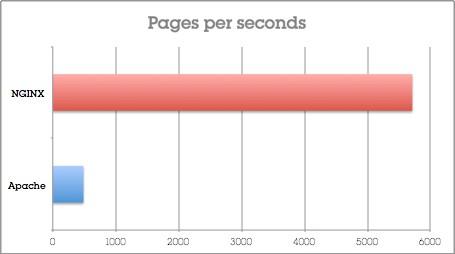 Imagen 0 en Nginx vs Apache
