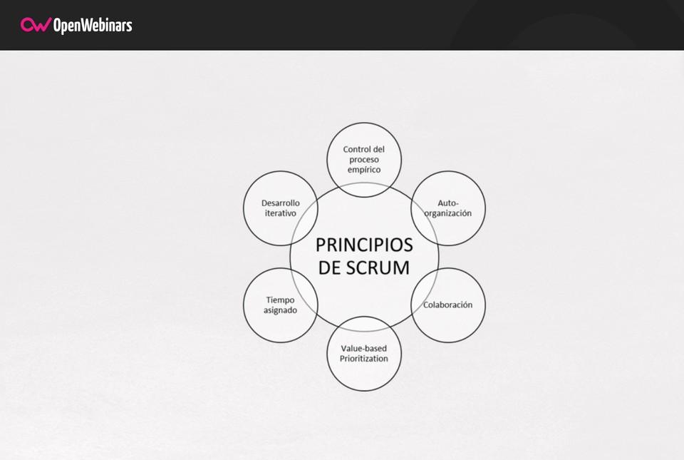 Imagen 0 en Scrum: cuáles son sus características