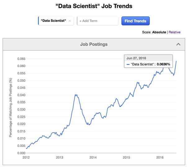 Imagen 0 en Big Data en el mundo laboral