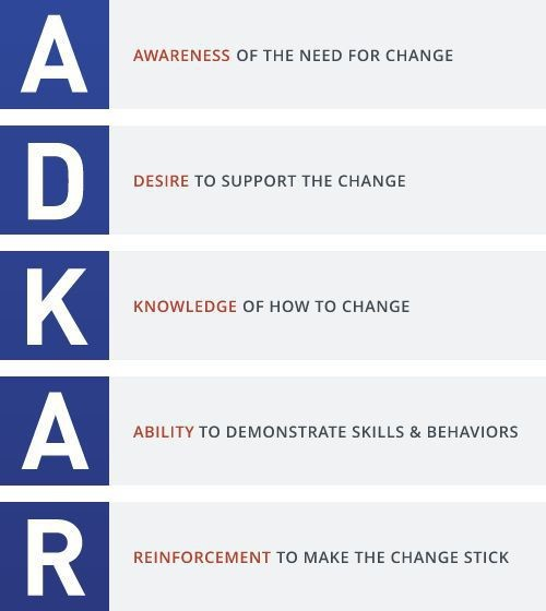 Imagen 0 en Qué es el modelo ADKAR para la gestión del cambio