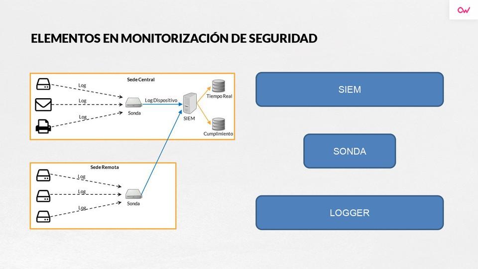 Imagen 1 en Casos reales de incidentes de Ciberseguridad y elementos de la monitorización de seguridad