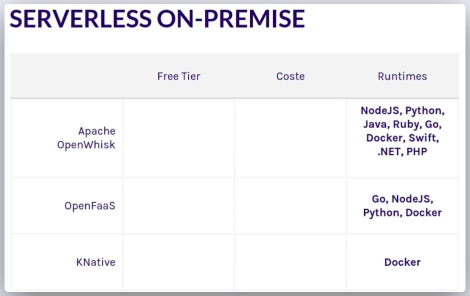 Imagen 1 en Proveedores gratuitos para comenzar con Serverless