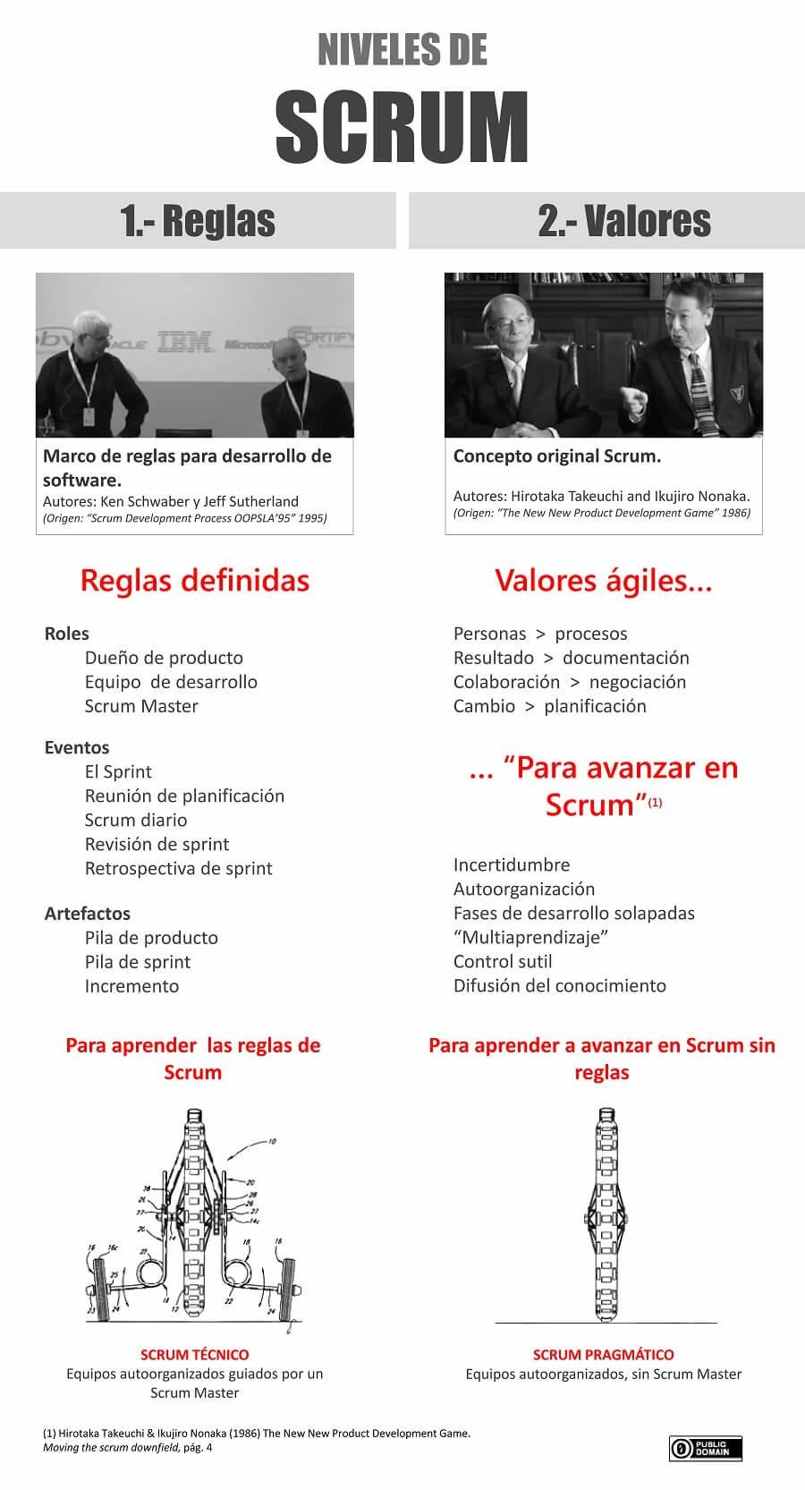 Infografia diferencias entre scrum técnico y avanzado