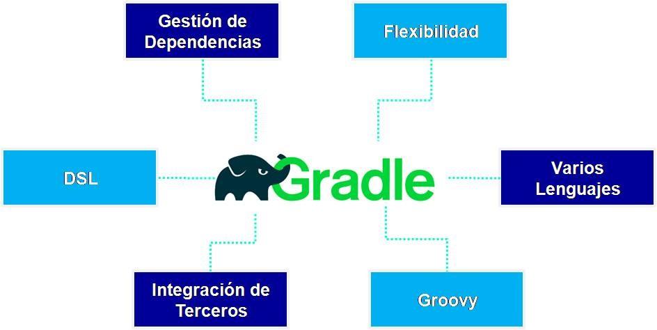 Caracteristicas Gradle