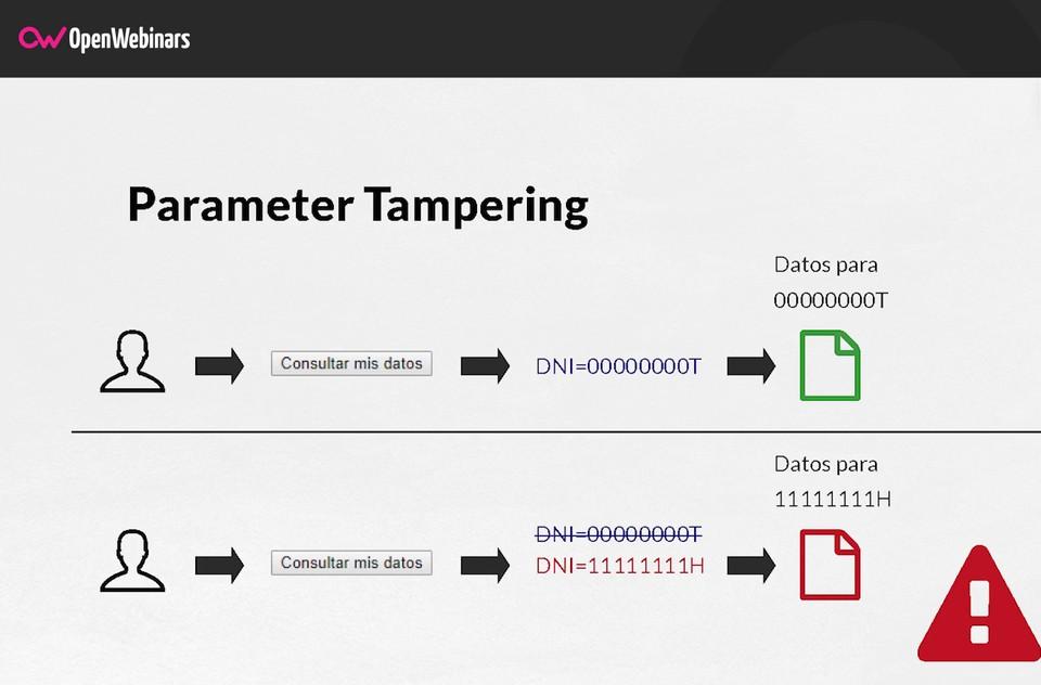 Imagen 0 en Realizar un ataque Parameter Tampering
