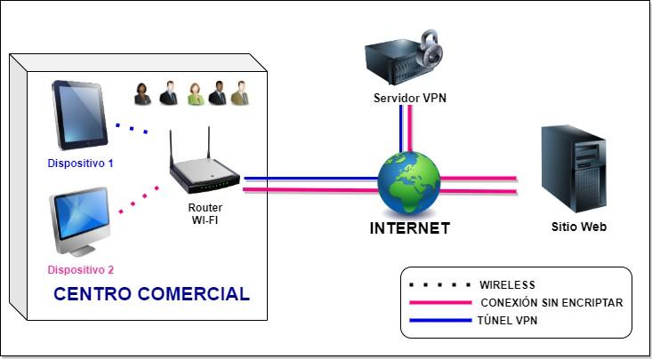 Ejemplo esquema de uso VPN