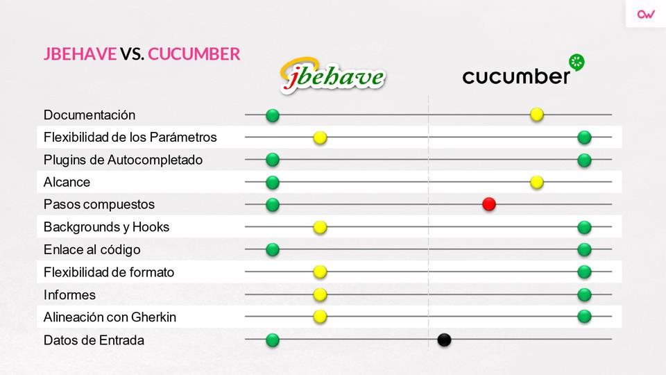Imagen 0 en Cucumber vs Jbehave