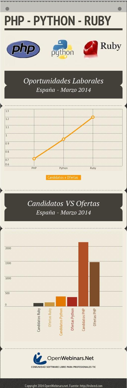 infografia-php-python-ruby-empleo