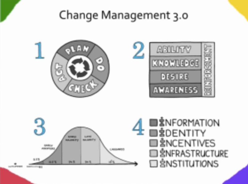 Imagen 1 en Cómo afrontar la gestión del cambio- Management 3.0