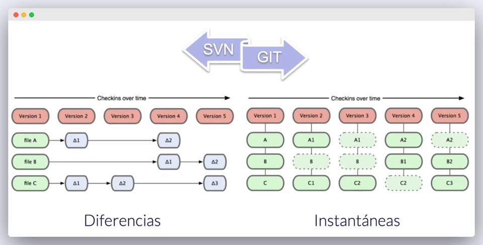 Imagen 1 en GIT : ¿Qué es y como funciona?