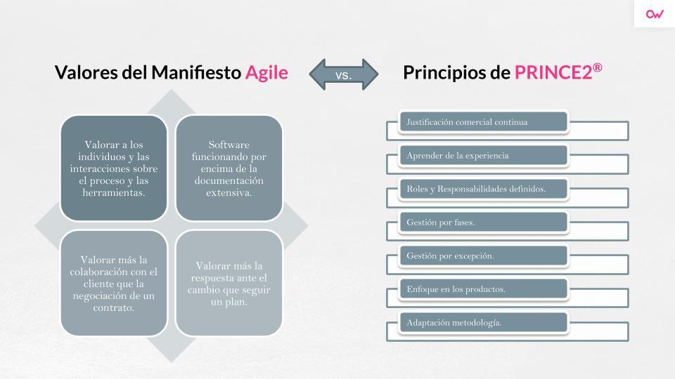 Imagen 1 en Adaptación de la metodología PRINCE2 en entornos ágiles