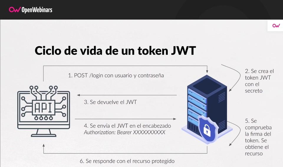 Imagen 2 en Qué es Json Web Token y cómo funciona