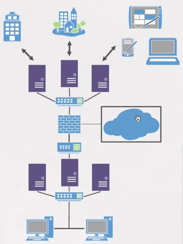 Imagen 0 en Cómo definir una infraestructura de red y su seguridad
