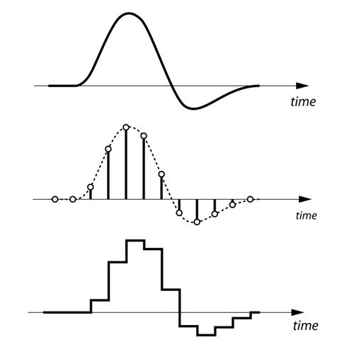 Imagen 0 en Tutorial Asterisk: ¿Qué son y cómo funcionan los códecs?