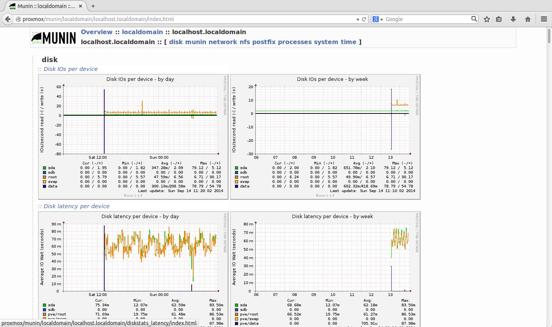Imagen 0 en 3 Formas de monitorizar servidores Linux