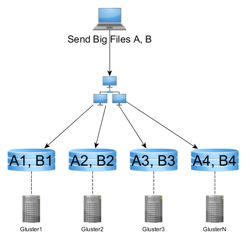 """Imagen 1 en Como crear un sistema de almacenamiento distribuido seguro """"low cost"""": GlusterFS"""
