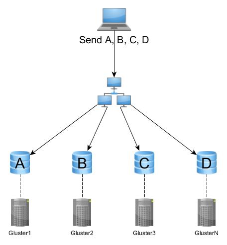 """Imagen 0 en Como crear un sistema de almacenamiento distribuido seguro """"low cost"""": GlusterFS"""
