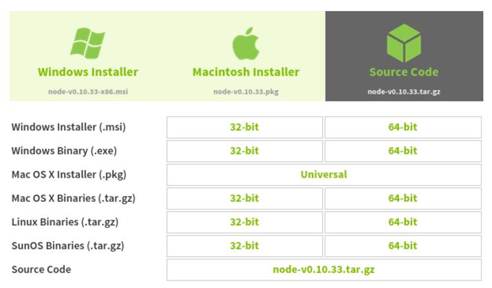 Imagen 0 en ¿Cómo instalar una instancia de MEAN.JS en un servidor Ubuntu 14.04?