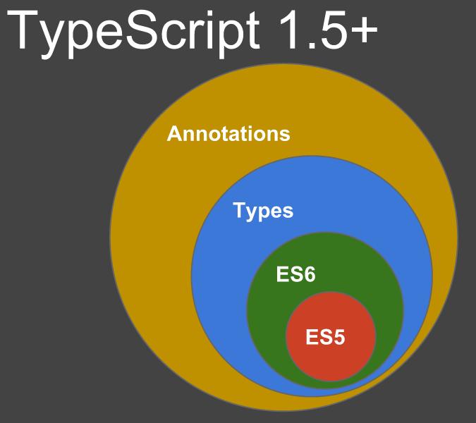 Imagen 0 en AngularJS 2.0 estará escrito en TypeScript