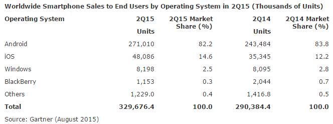 Imagen 0 en Android sigue arrasando en cuota de mercado