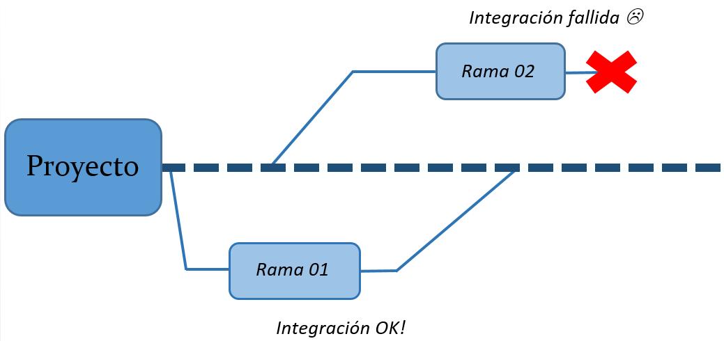Imagen 0 en Git: Qué es y cómo funciona