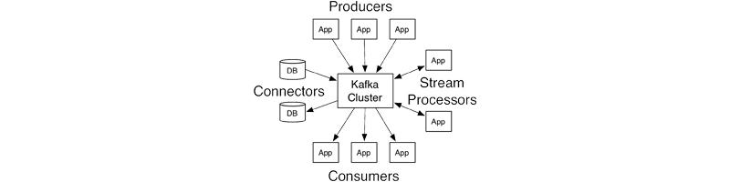 Imagen 0 en Kafka, un sistema de publicación distribuida