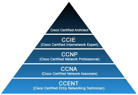 Imagen 0 en ¿Qué es la Certificación Cisco CCNA y cuáles son sus ventajas?
