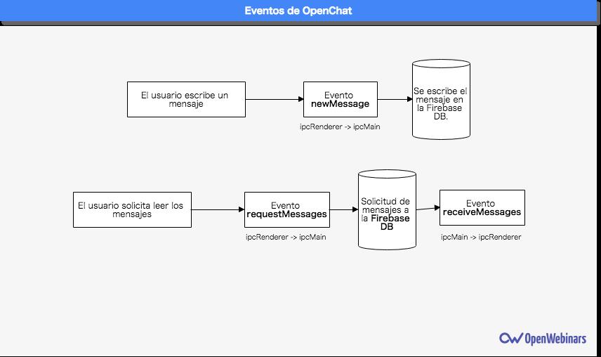 Imagen 0 en Tutorial de Electron: Creación de la sala de chat