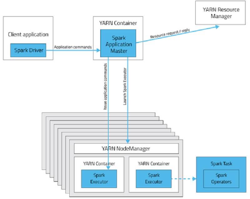 Imagen 3 en Qué es Apache Spark