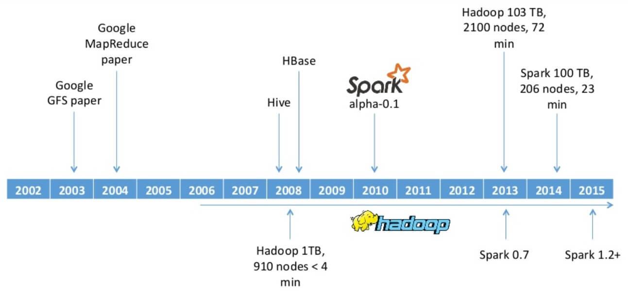 Imagen 0 en Qué es Apache Spark