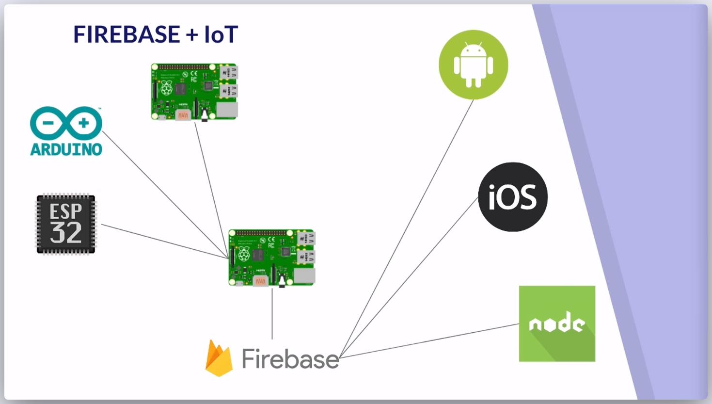 Imagen 0 en Cómo usar Angular y Firebase para desarrollos IOT