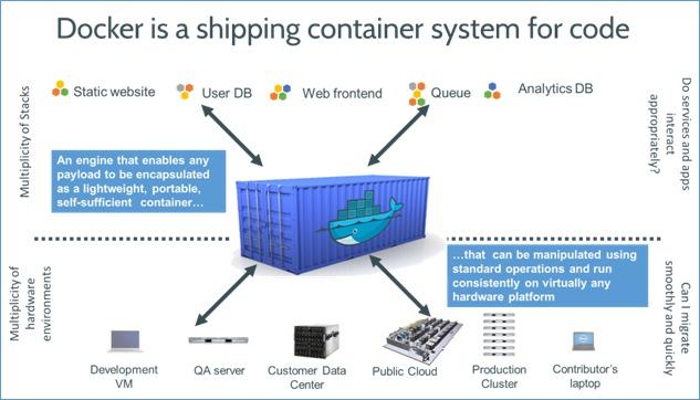 Docker - Contenedores de Aplicaciones. El futuro de la distribución de aplicaciones.