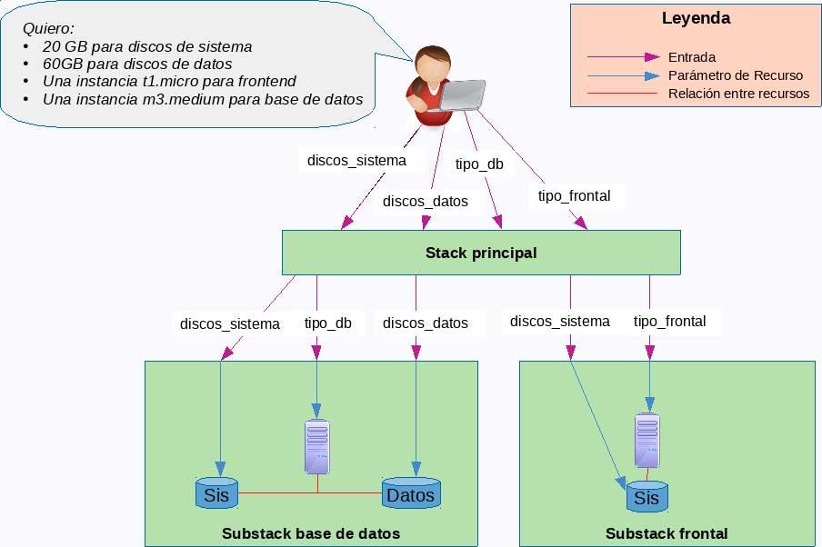 Visión general estructura general AWS CloudFormation