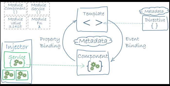 Arquitectura del framework Angular