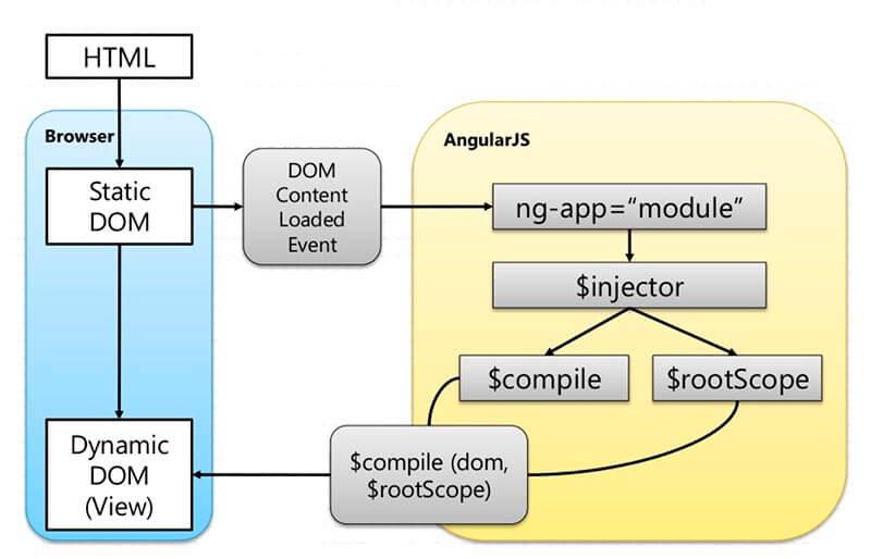 Arquitectura del framework AngularJS