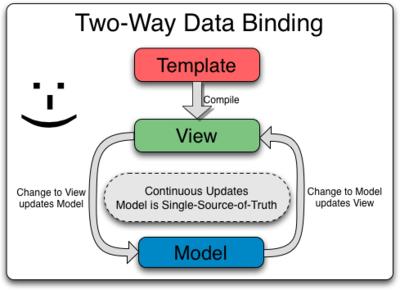 Imagen 0 en Por qué usar  two way data binding en AngularJS