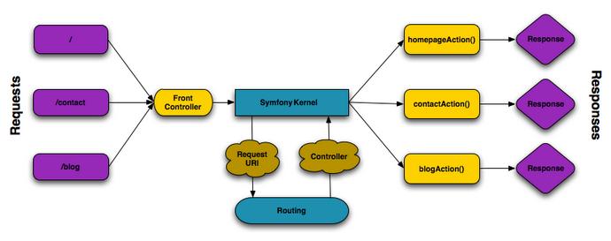 Diagrama del flow de una aplicación Symfony
