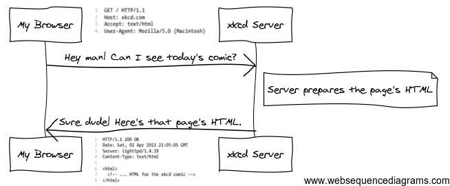 Esquema funcionamiento de respuestas y peticiones HTTP