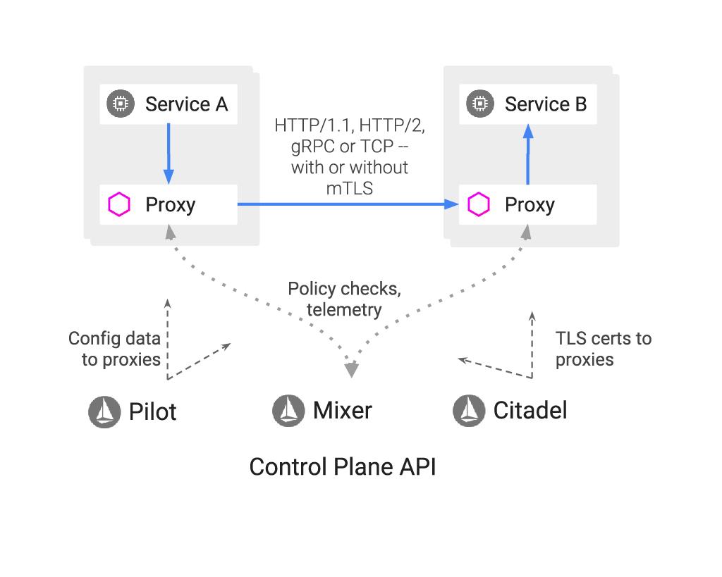 Ejemplo de plano de control API en Istio