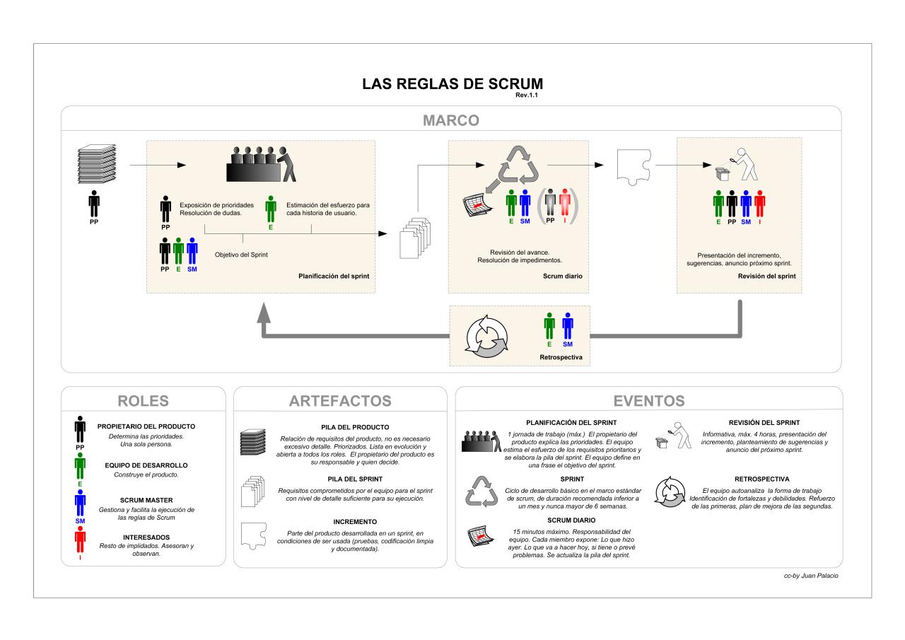 Infografia reglas de scrum